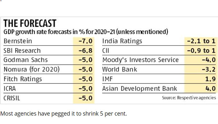 Indias economy to shrink by 3 2 in fy21 covid-19