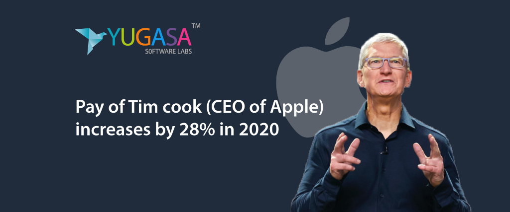 Pay of Tim Cook (CEO of Apple) increases by 28% in 2020.